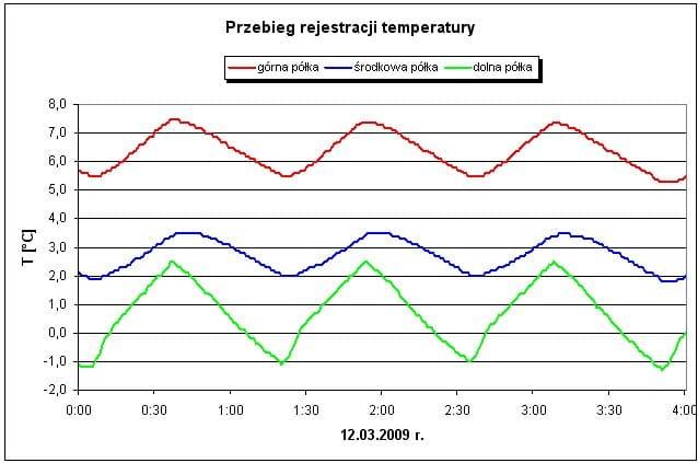 Przebiegi temperatur w lodówce, różna wysokość pomiaru.