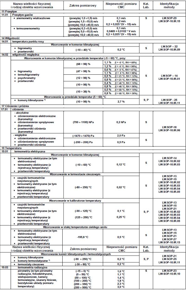 zakres-akredytacji-laboratorium-ap067-03.png