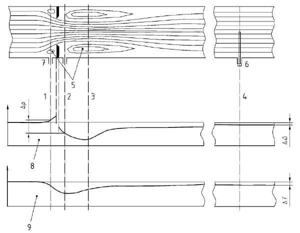 Wzorcowanie anemometru - zwężka pomiarowa (kryza)