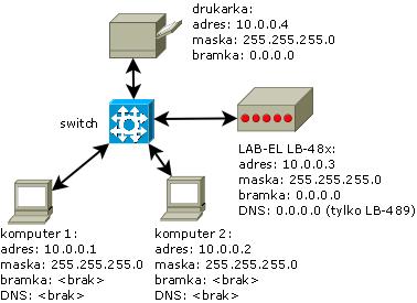 Sieć lokalna z rejestratorem danych