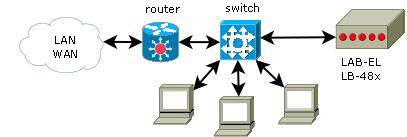 Połączenie do komputera za pośrednictwem przełącznika