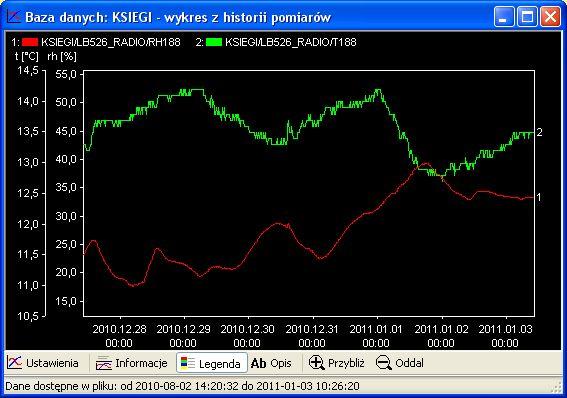 Wykres, monitoring wilgotności i temperatury
