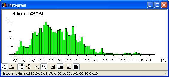 Histogram z sytemu monitoringu temperatury