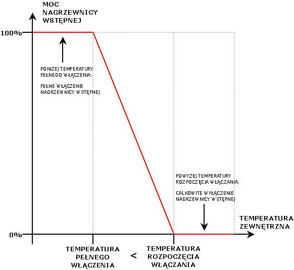 Sterowanie nagrzewnicą wstępną wg temperatury zewnętrznej
